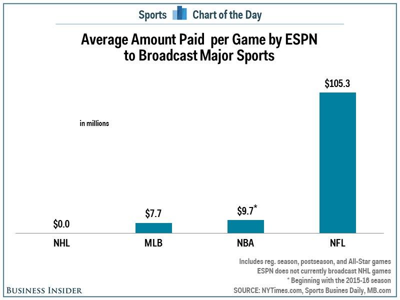 Major sports