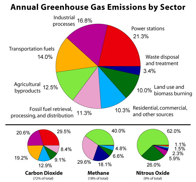 Greenhouse_Gas_by_Sector
