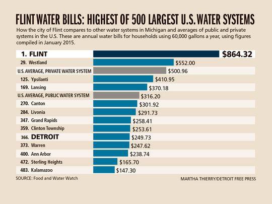 Water bills
