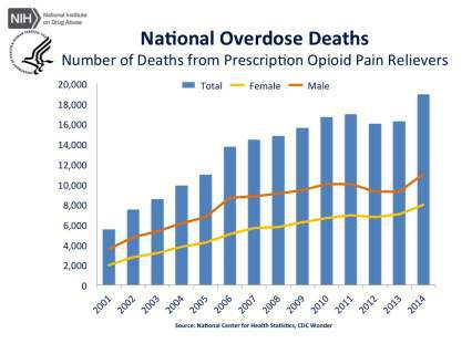 cdc-us-overdose-deaths-2014_jr-2